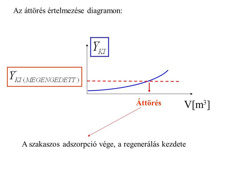 V[m3] Az áttörés értelmezése diagramon: Áttörés